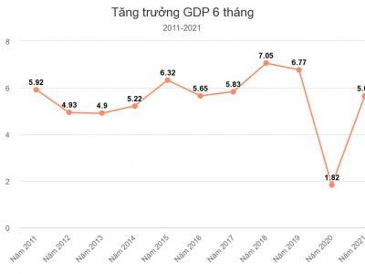 GDP 6 tháng đầu năm 2021 tăng 5,64%